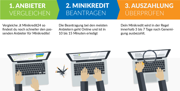 Minikredit beantragen
